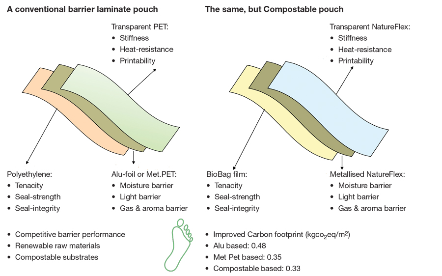 Conventional vs. Traditional Laminate Pouch